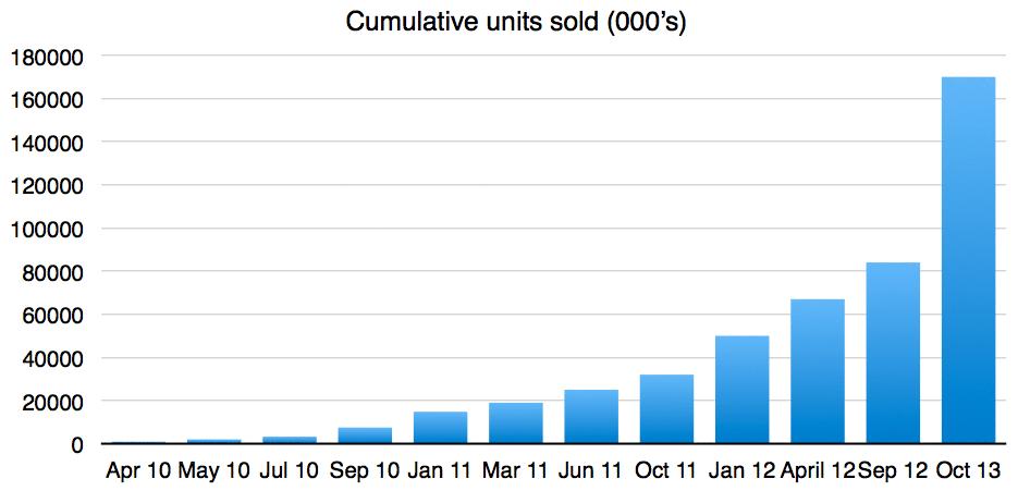 iPad-Sales